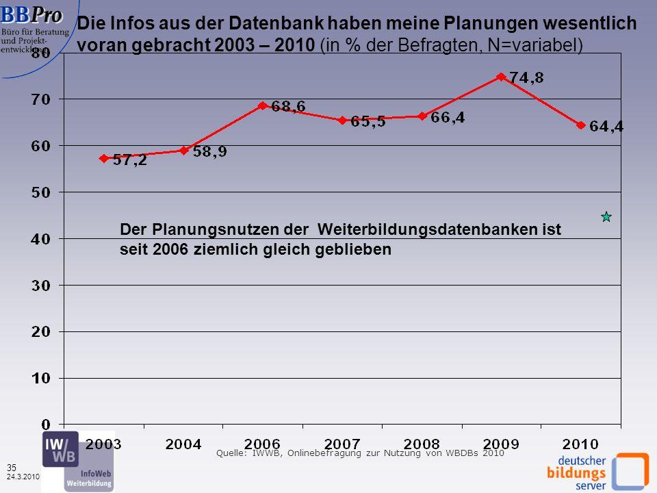 34 24.3.2010 Die Infos aus der Datenbank haben meine Planungen wesentlich voran gebracht, nach Datenbanktyp (in %, N=1.605) Erneut höchster Planungsnutzen bei den regionalen Datenbanken Quelle: IWWB, Onlinebefragung zur Nutzung von WBDBs 2010