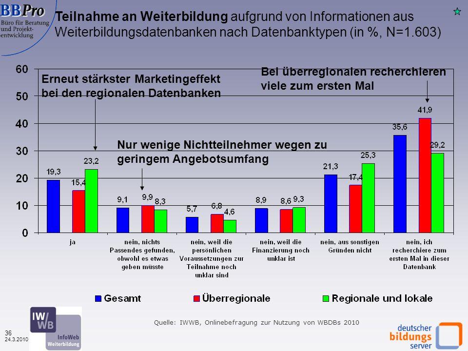 35 24.3.2010 Die Infos aus der Datenbank haben meine Planungen wesentlich voran gebracht 2003 – 2010 (in % der Befragten, N=variabel) Quelle: IWWB, Onlinebefragung zur Nutzung von WBDBs 2010 Der Planungsnutzen der Weiterbildungsdatenbanken ist seit 2006 ziemlich gleich geblieben