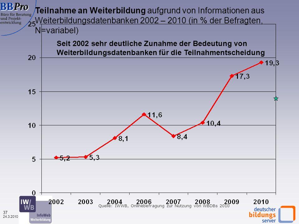36 24.3.2010 Teilnahme an Weiterbildung aufgrund von Informationen aus Weiterbildungsdatenbanken nach Datenbanktypen (in %, N=1.603) Erneut stärkster