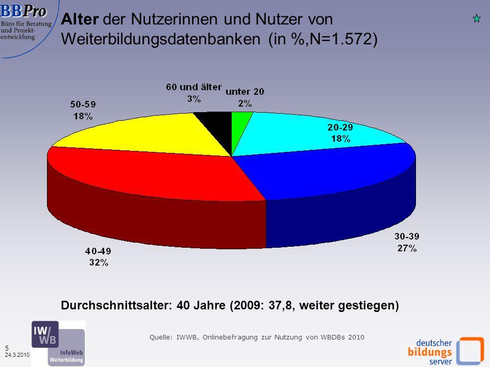 4 24.3.2010 Geschlecht der Nutzerinnen und Nutzer von Weiterbildungsdatenbanken (in %, N=1.561) Männer Frauen Nahezu identische Verteilung der Geschlechter Quelle: IWWB, Onlinebefragung zur Nutzung von WBDBs 2010