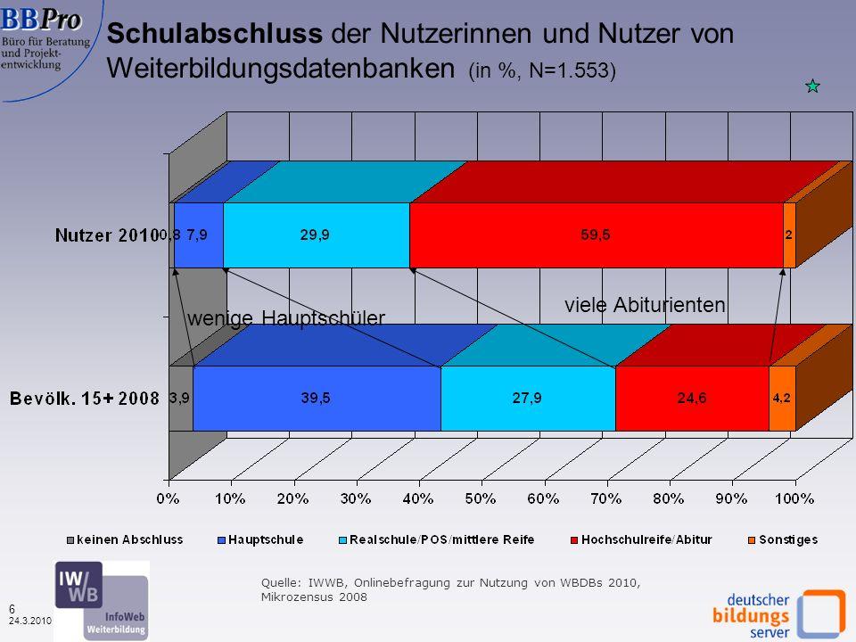 5 24.3.2010 Quelle: IWWB, Onlinebefragung zur Nutzung von WBDBs 2010 Alter der Nutzerinnen und Nutzer von Weiterbildungsdatenbanken (in %,N=1.572) Durchschnittsalter: 40 Jahre (2009: 37,8, weiter gestiegen)