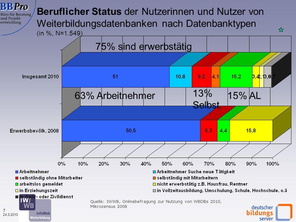 6 24.3.2010 Schulabschluss der Nutzerinnen und Nutzer von Weiterbildungsdatenbanken (in %, N=1.553) wenige Hauptschüler viele Abiturienten Quelle: IWWB, Onlinebefragung zur Nutzung von WBDBs 2010, Mikrozensus 2008
