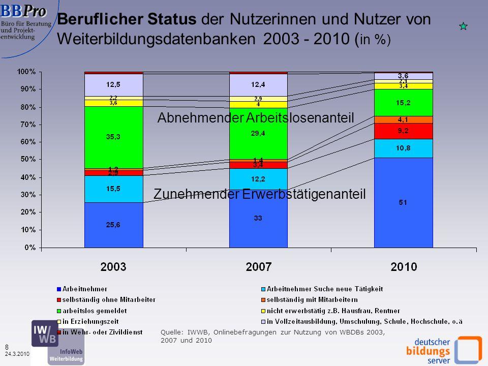 7 24.3.2010 Beruflicher Status der Nutzerinnen und Nutzer von Weiterbildungsdatenbanken nach Datenbanktypen (in %, N=1.549) Quelle: IWWB, Onlinebefragung zur Nutzung von WBDBs 2010, Mikrozensus 2008 63% Arbeitnehmer 13% Selbst.