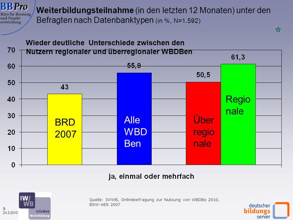 8 24.3.2010 Beruflicher Status der Nutzerinnen und Nutzer von Weiterbildungsdatenbanken 2003 - 2010 ( in %) Quelle: IWWB, Onlinebefragungen zur Nutzung von WBDBs 2003, 2007 und 2010 Zunehmender Erwerbstätigenanteil Abnehmender Arbeitslosenanteil