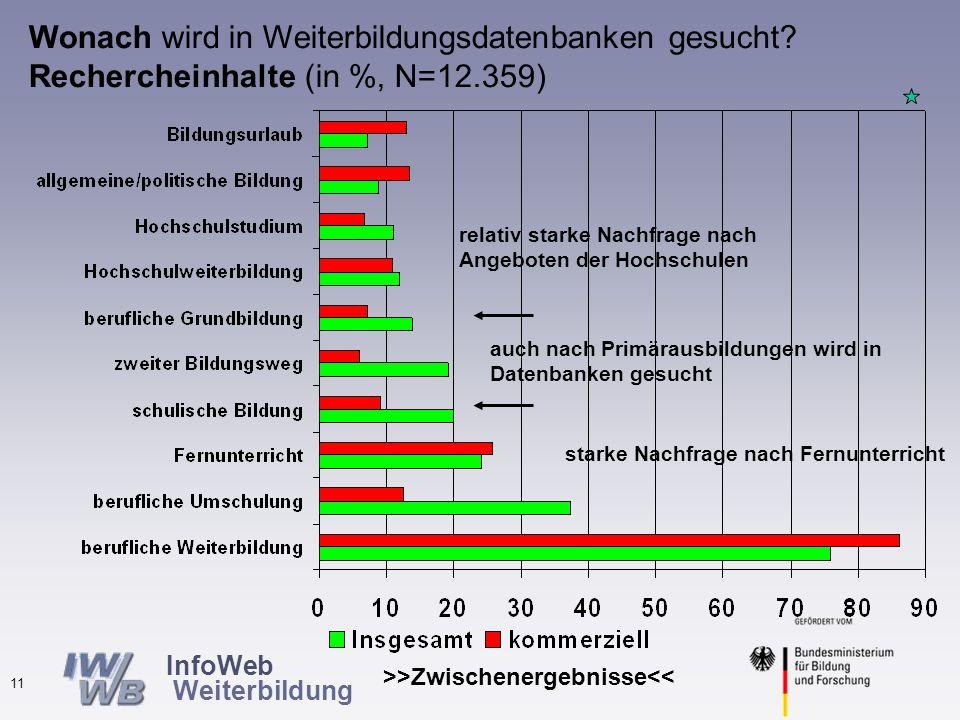 InfoWeb Weiterbildung >>Zwischenergebnisse<< 10 Nutzung anderer Informationsquellen durch Nutzer von Weiterbildungsdatenbanken (in %, N=10.972)