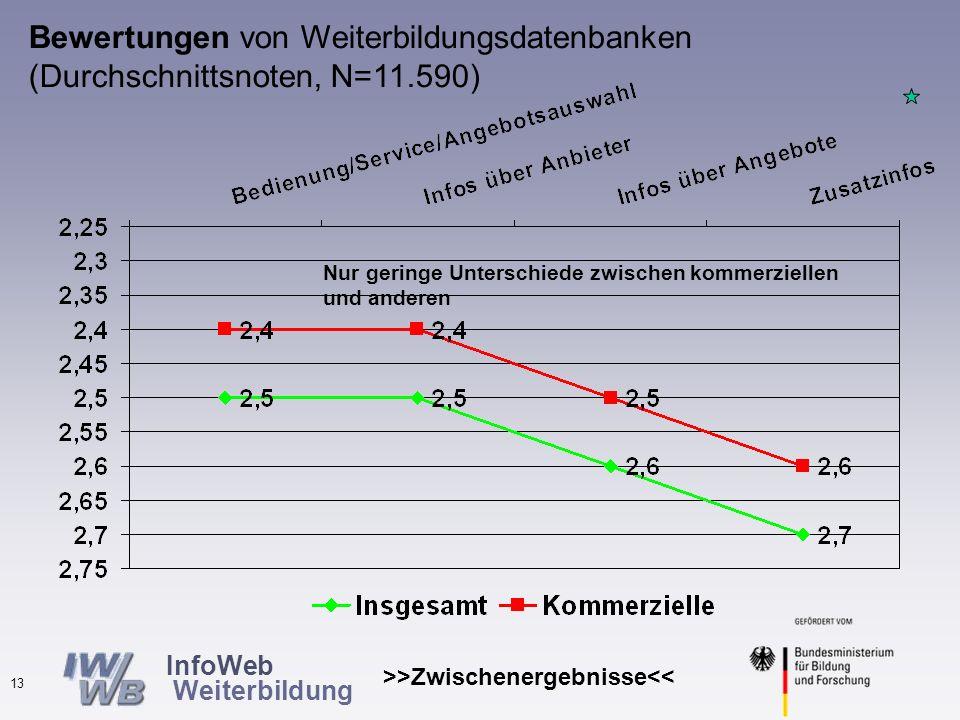 InfoWeb Weiterbildung >>Zwischenergebnisse<< 12 Bewertungen von Weiterbildungsdatenbanken (in %, N=11.589) Ingesamt sehr positive Bewertungen, nur Zufriedenheit mit Zusatzinfos ist geringer