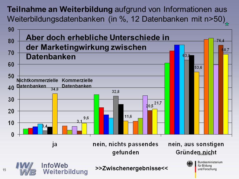 InfoWeb Weiterbildung >>Zwischenergebnisse<< 14 Teilnahme an Weiterbildung aufgrund von Informationen aus Weiterbildungsdatenbanken (in %, N=11.879) Nur geringe Unterschiede in der Teilnahme, aber bei den kommerziellen seltener nichts passendes gefunden