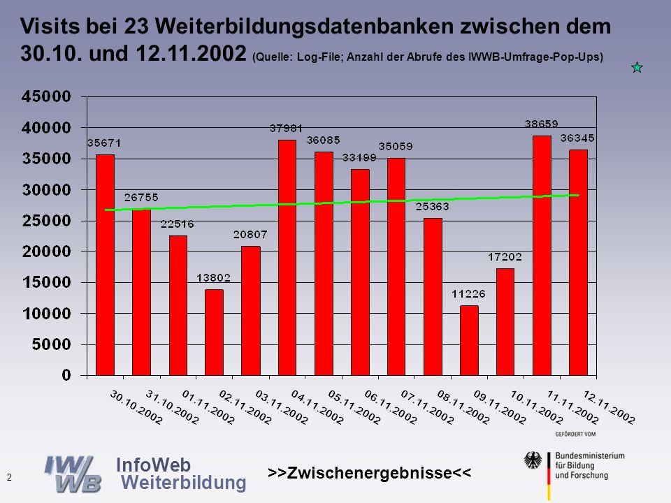 InfoWeb Weiterbildung >>Zwischenergebnisse<< 1 Täglich durchschnittlich ca.