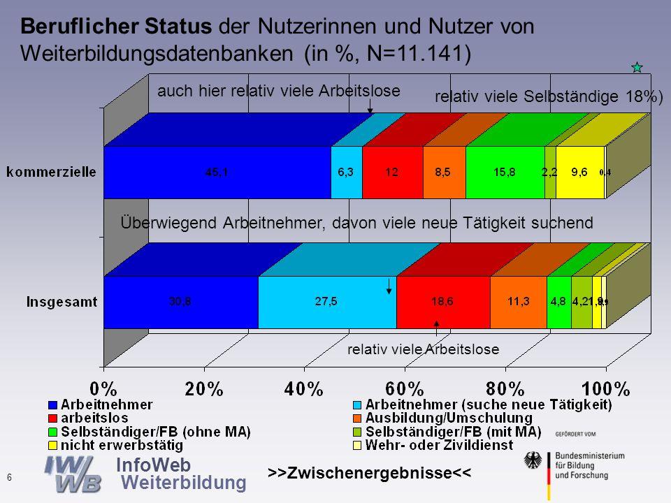 InfoWeb Weiterbildung >>Zwischenergebnisse<< 5 Beruflicher Status der Nutzer von Weiterbildungsdatenbanken (N=11.141) Knapp 60% Arbeitnehmer knapp 10% Selbständige knapp 20% Arbeitslose