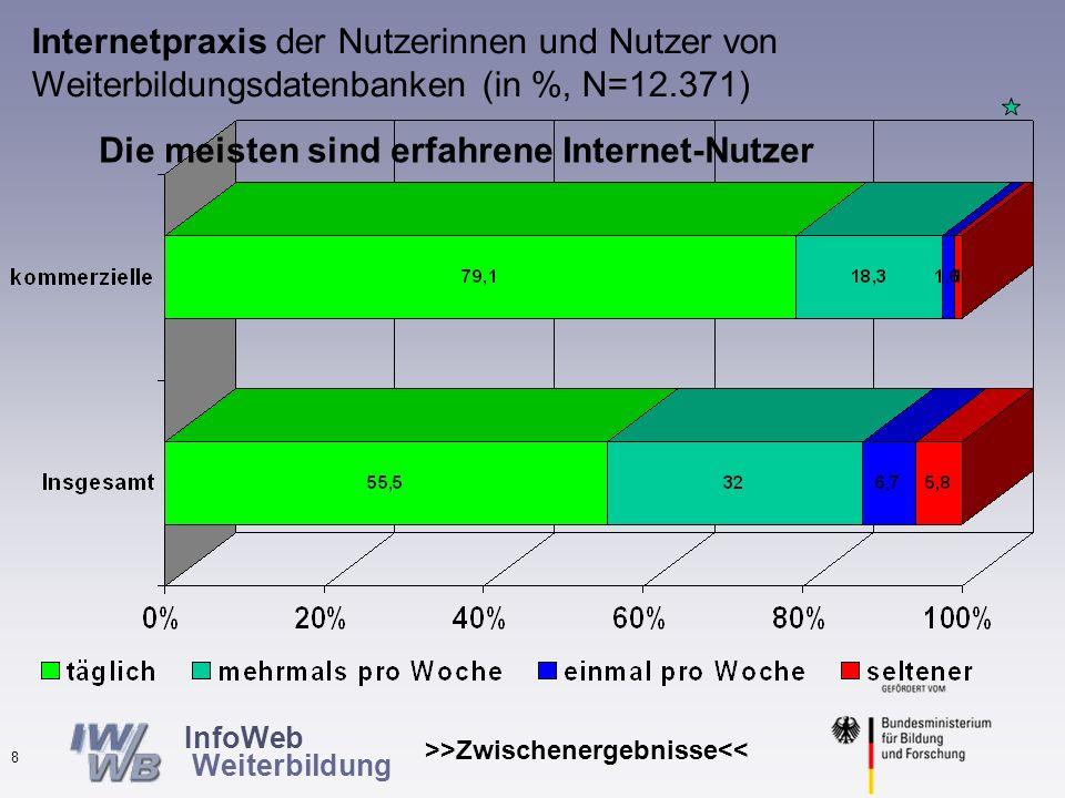 InfoWeb Weiterbildung >>Zwischenergebnisse<< 7 Alter der Nutzer von Weiterbildungsdatenbanken (in %, N=11.786) relativ viele unter 20 (10%) zwei Drittel 20-40 Jahre nur knapp 6% über 50 kaum Unterschiede zwischen kommerziellen und nichtkommerziellen