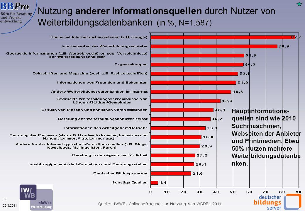 14 23.3.2011 Nutzung anderer Informationsquellen durch Nutzer von Weiterbildungsdatenbanken (in %, N=1.587) Quelle: IWWB, Onlinebefragung zur Nutzung von WBDBs 2011 Hauptinformations- quellen sind wie 2010 Suchmaschinen, Webseiten der Anbieter und Printmedien.