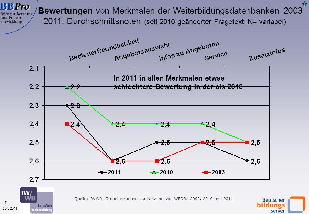 17 23.3.2011 Bewertungen von Merkmalen der Weiterbildungsdatenbanken 2003 - 2011, Durchschnittsnoten (seit 2010 geänderter Fragetext, N= variabel) Quelle: IWWB, Onlinebefragung zur Nutzung von WBDBs 2003, 2010 und 2011 In 2011 in allen Merkmalen etwas schlechtere Bewertung in der als 2010