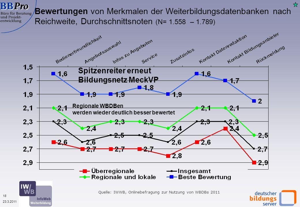 18 23.3.2011 Quelle: IWWB, Onlinebefragung zur Nutzung von WBDBs 2011 Bewertungen von Merkmalen der Weiterbildungsdatenbanken nach Reichweite, Durchschnittsnoten (N= 1.558 – 1.789) Regionale WBDBen werden wieder deutlich besser bewertet Spitzenreiter erneut Bildungsnetz MeckVP