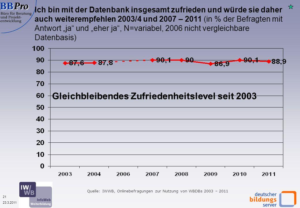 21 23.3.2011 Ich bin mit der Datenbank insgesamt zufrieden und würde sie daher auch weiterempfehlen 2003/4 und 2007 – 2011 (in % der Befragten mit Antwort ja und eher ja, N=variabel, 2006 nicht vergleichbare Datenbasis) Quelle: IWWB, Onlinebefragungen zur Nutzung von WBDBs 2003 – 2011 Gleichbleibendes Zufriedenheitslevel seit 2003