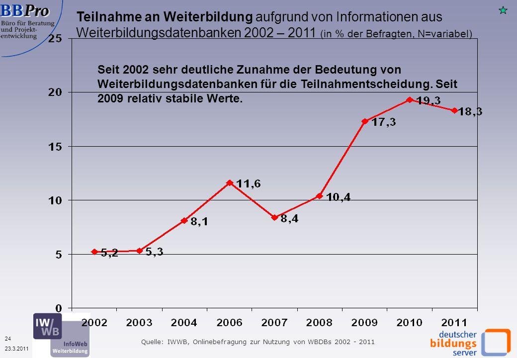 24 23.3.2011 Teilnahme an Weiterbildung aufgrund von Informationen aus Weiterbildungsdatenbanken 2002 – 2011 (in % der Befragten, N=variabel) Quelle: IWWB, Onlinebefragung zur Nutzung von WBDBs 2002 - 2011 Seit 2002 sehr deutliche Zunahme der Bedeutung von Weiterbildungsdatenbanken für die Teilnahmentscheidung.