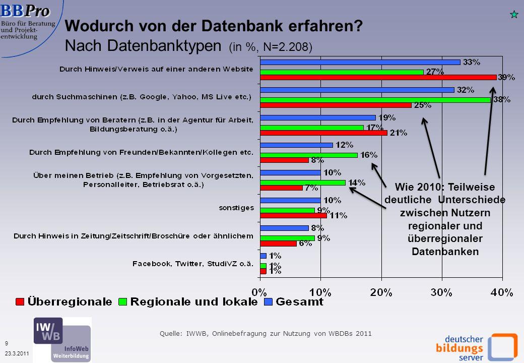 9 23.3.2011 Wodurch von der Datenbank erfahren.
