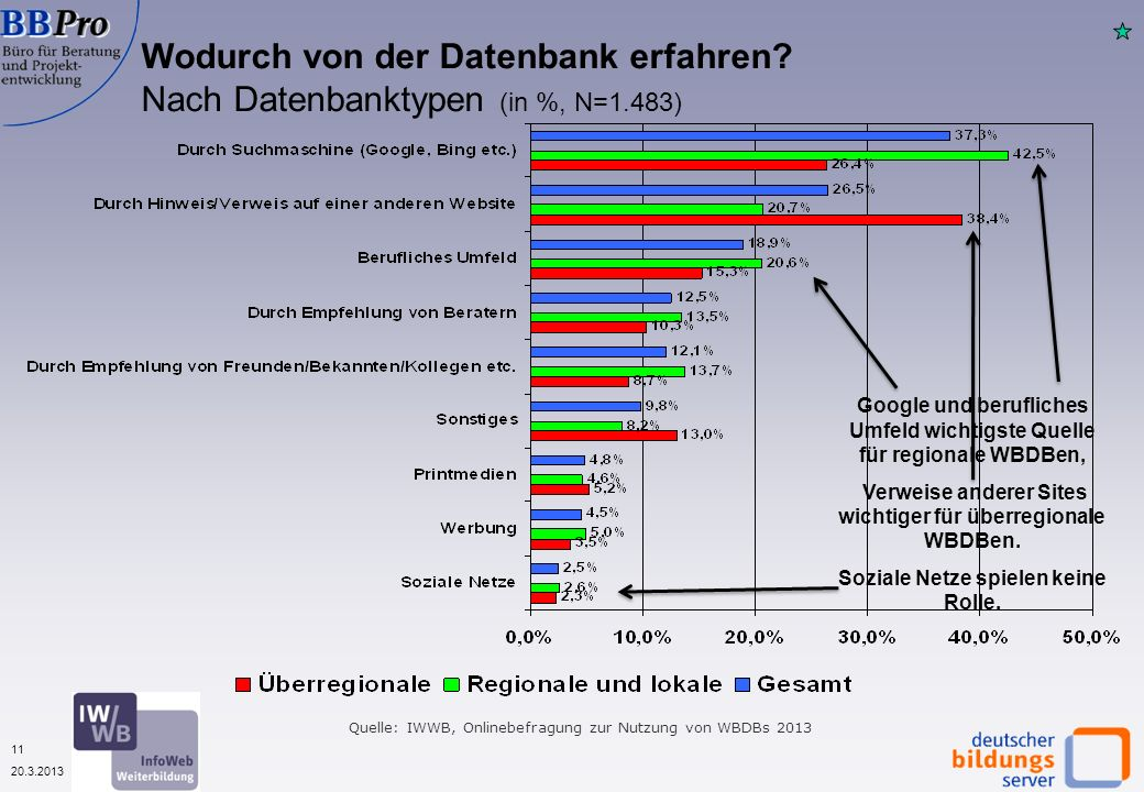 11 20.3.2013 Wodurch von der Datenbank erfahren? Nach Datenbanktypen (in %, N=1.483) Quelle: IWWB, Onlinebefragung zur Nutzung von WBDBs 2013 Google u