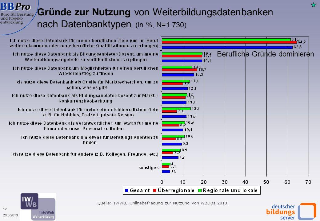 12 20.3.2013 Gründe zur Nutzung von Weiterbildungsdatenbanken nach Datenbanktypen (in %, N=1.730) Quelle: IWWB, Onlinebefragung zur Nutzung von WBDBs