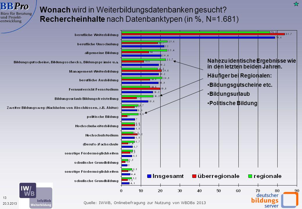 13 20.3.2013 Wonach wird in Weiterbildungsdatenbanken gesucht? Rechercheinhalte nach Datenbanktypen (in %, N=1.681) Quelle: IWWB, Onlinebefragung zur