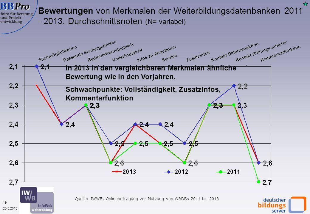 19 20.3.2013 Bewertungen von Merkmalen der Weiterbildungsdatenbanken 2011 - 2013, Durchschnittsnoten (N= variabel) Quelle: IWWB, Onlinebefragung zur Nutzung von WBDBs 2011 bis 2013 In 2013 in den vergleichbaren Merkmalen ähnliche Bewertung wie in den Vorjahren.