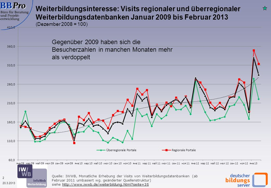2 20.3.2013 Quelle: IWWB, Monatliche Erhebung der Visits von Weiterbildungsdatenbanken (ab Februar 2011 umbasiert wg.