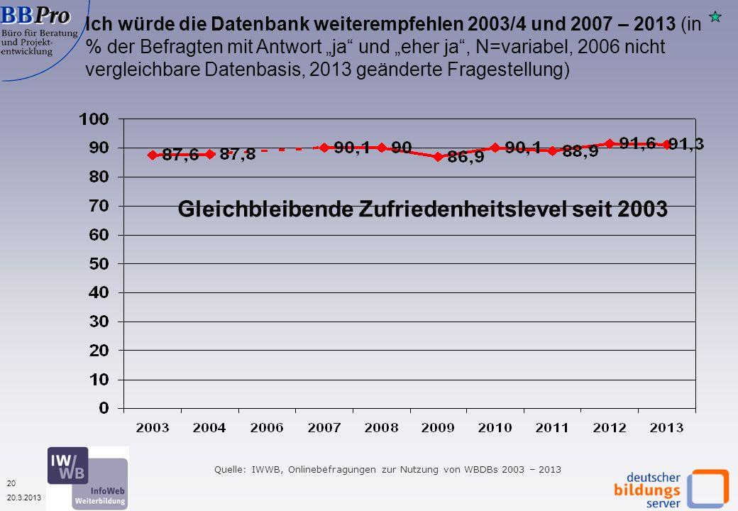 20 20.3.2013 Ich würde die Datenbank weiterempfehlen 2003/4 und 2007 – 2013 (in % der Befragten mit Antwort ja und eher ja, N=variabel, 2006 nicht vergleichbare Datenbasis, 2013 geänderte Fragestellung) Quelle: IWWB, Onlinebefragungen zur Nutzung von WBDBs 2003 – 2013 Gleichbleibende Zufriedenheitslevel seit 2003