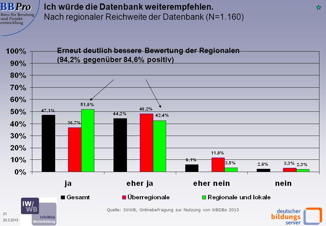 21 20.3.2013 Ich würde die Datenbank weiterempfehlen. Nach regionaler Reichweite der Datenbank (N=1.160) Quelle: IWWB, Onlinebefragung zur Nutzung von