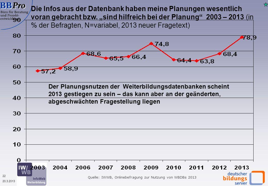 22 20.3.2013 Die Infos aus der Datenbank haben meine Planungen wesentlich voran gebracht bzw. sind hilfreich bei der Planung 2003 – 2013 (in % der Bef