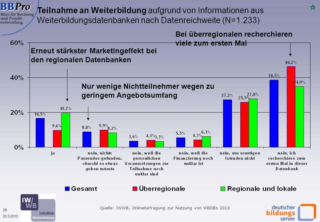 25 20.3.2013 Teilnahme an Weiterbildung aufgrund von Informationen aus Weiterbildungsdatenbanken nach Datenreichweite (N=1.233) Erneut stärkster Marke