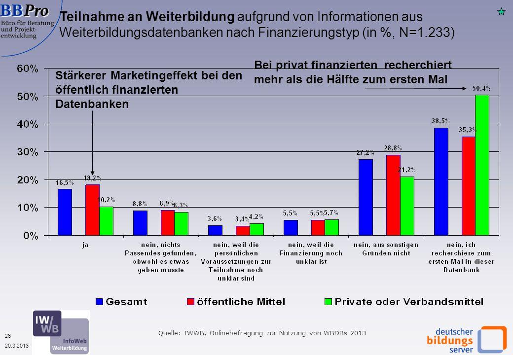 26 20.3.2013 Teilnahme an Weiterbildung aufgrund von Informationen aus Weiterbildungsdatenbanken nach Finanzierungstyp (in %, N=1.233) Stärkerer Marke