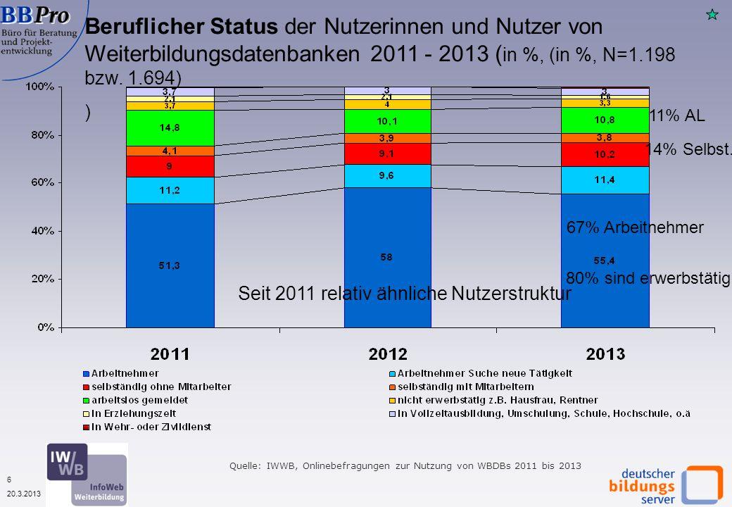6 20.3.2013 Beruflicher Status der Nutzerinnen und Nutzer von Weiterbildungsdatenbanken 2011 - 2013 ( in %, (in %, N=1.198 bzw. 1.694) ) Quelle: IWWB,