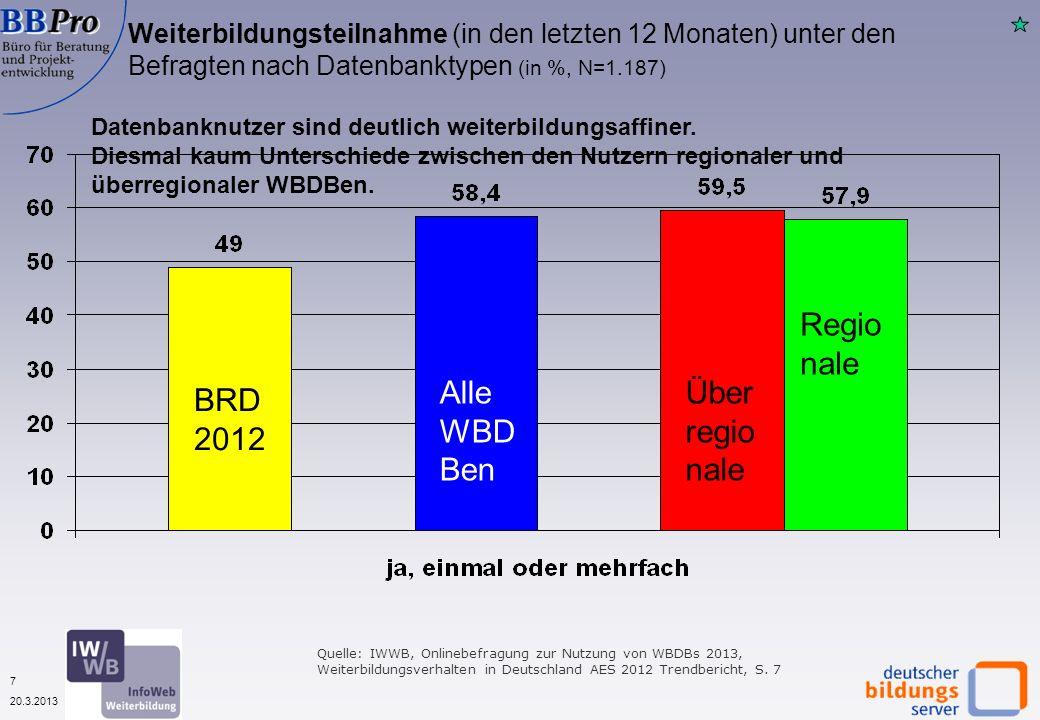 18 20.3.2013 Nutzung anderer Informationsquellen durch Nutzer von Weiterbildungsdatenbanken (in %, 2013 N=1.068) Quelle: IWWB, Onlinebefragungen zur Nutzung von WBDBs 2011 - 2013 Hauptinformations- quellen sind wie in den letzten Jahren Suchmaschinen und Webseiten der Anbieter.