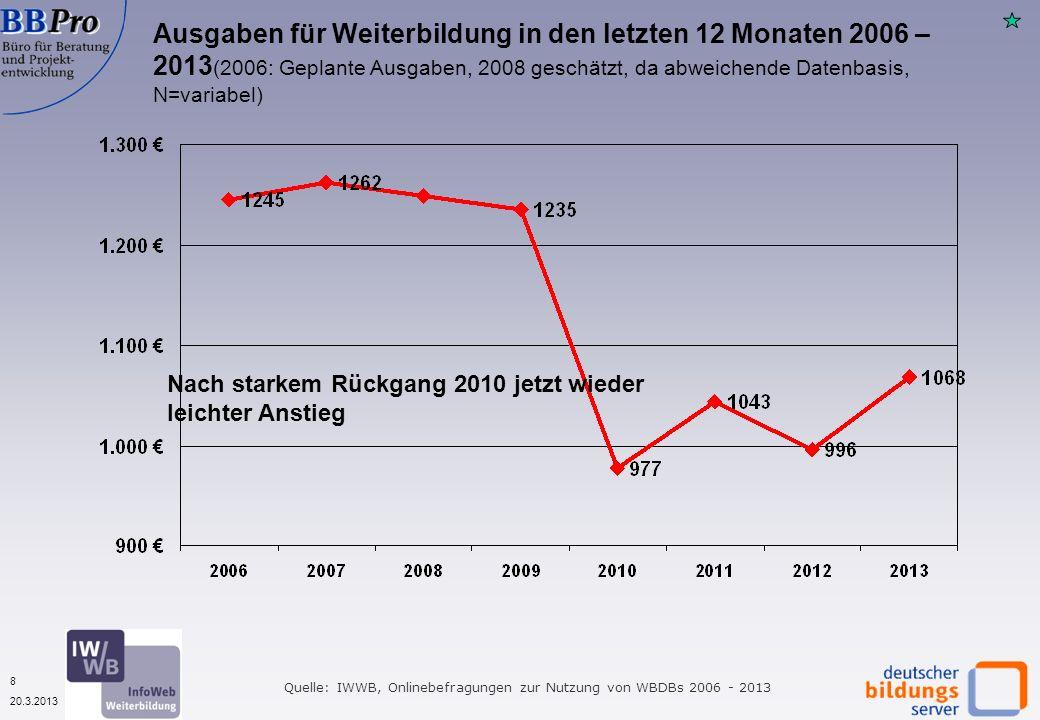 8 20.3.2013 Ausgaben für Weiterbildung in den letzten 12 Monaten 2006 – 2013 (2006: Geplante Ausgaben, 2008 geschätzt, da abweichende Datenbasis, N=va