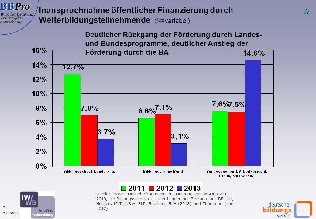 9 20.3.2013 Inanspruchnahme öffentlicher Finanzierung durch Weiterbildungsteilnehmende (N=variabel) Deutlicher Rückgang der Förderung durch Landes- un