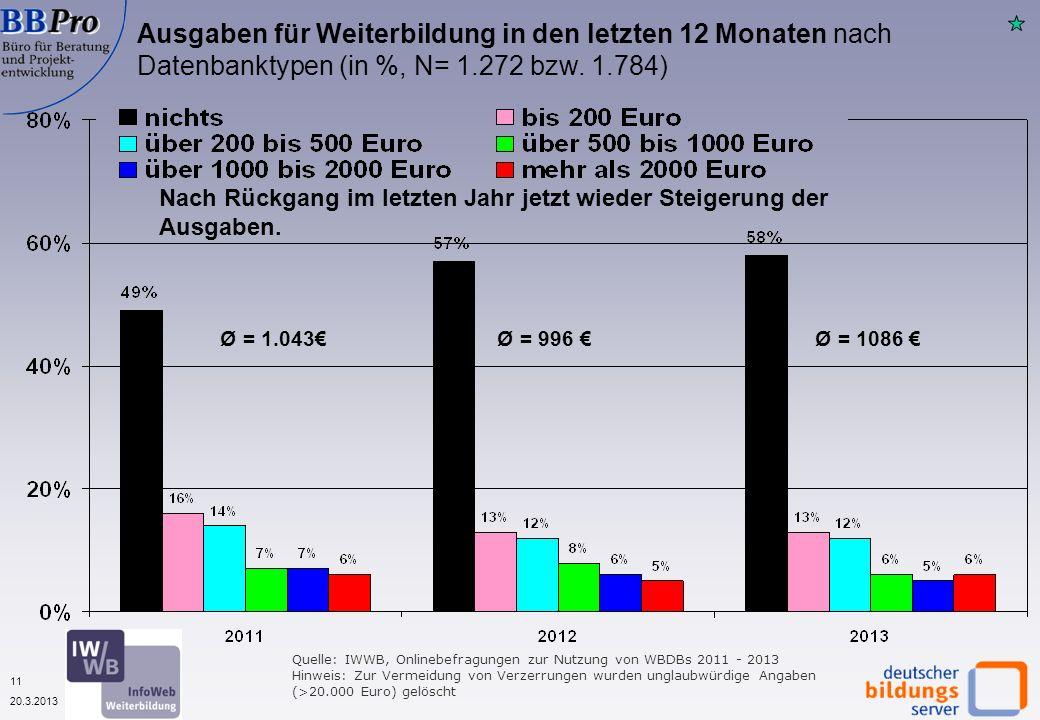 11 20.3.2013 Quelle: IWWB, Onlinebefragungen zur Nutzung von WBDBs 2011 - 2013 Hinweis: Zur Vermeidung von Verzerrungen wurden unglaubwürdige Angaben (>20.000 Euro) gelöscht Ausgaben für Weiterbildung in den letzten 12 Monaten nach Datenbanktypen (in %, N= 1.272 bzw.