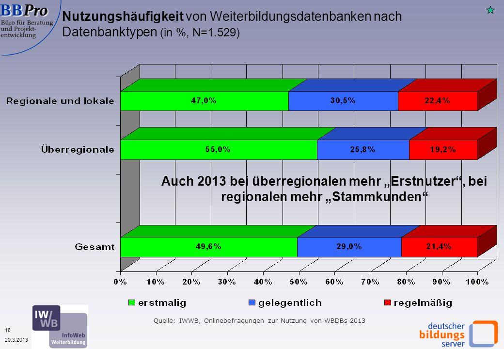 18 20.3.2013 Nutzungshäufigkeit von Weiterbildungsdatenbanken nach Datenbanktypen (in %, N=1.529) Auch 2013 bei überregionalen mehr Erstnutzer, bei regionalen mehr Stammkunden Quelle: IWWB, Onlinebefragungen zur Nutzung von WBDBs 2013