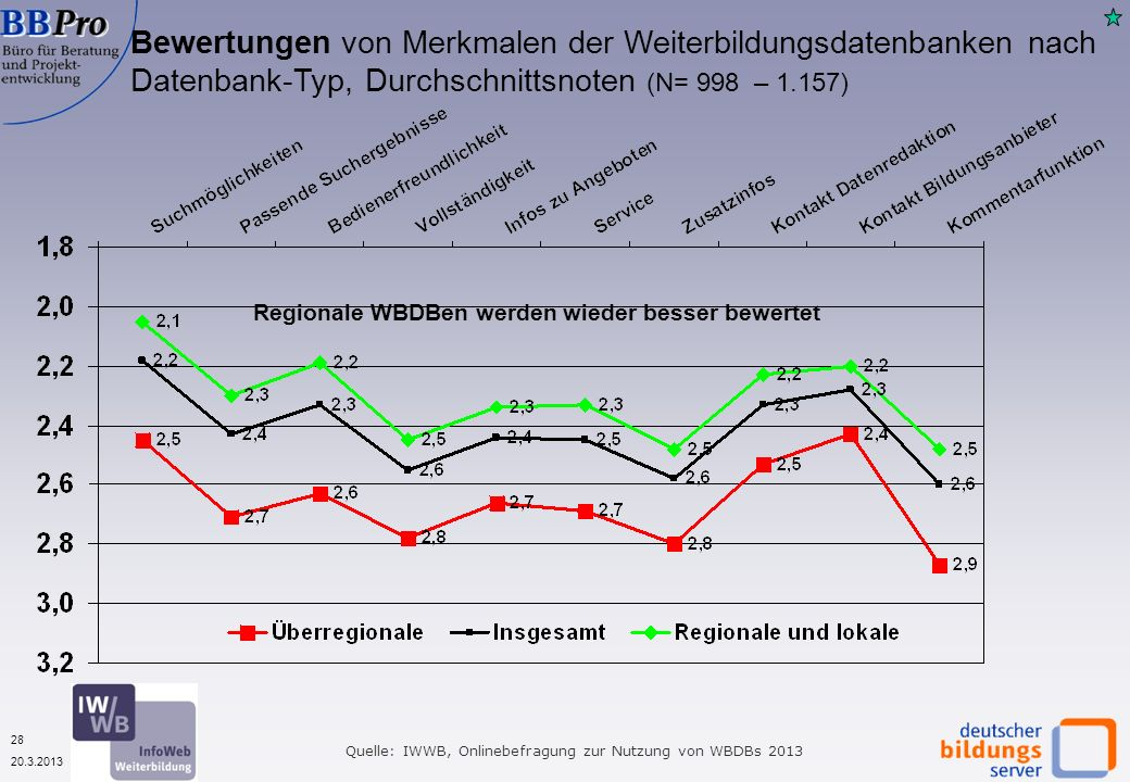 28 20.3.2013 Quelle: IWWB, Onlinebefragung zur Nutzung von WBDBs 2013 Bewertungen von Merkmalen der Weiterbildungsdatenbanken nach Datenbank-Typ, Durchschnittsnoten (N= 998 – 1.157) Regionale WBDBen werden wieder besser bewertet
