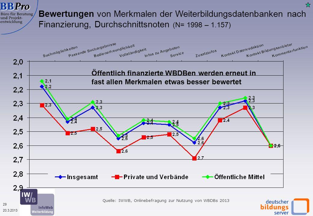 29 20.3.2013 Bewertungen von Merkmalen der Weiterbildungsdatenbanken nach Finanzierung, Durchschnittsnoten (N= 1998 – 1.157) Quelle: IWWB, Onlinebefragung zur Nutzung von WBDBs 2013 Öffentlich finanzierte WBDBen werden erneut in fast allen Merkmalen etwas besser bewertet