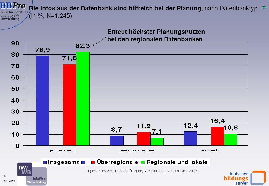 35 20.3.2013 Die Infos aus der Datenbank sind hilfreich bei der Planung, nach Datenbanktyp (in %, N=1.245) Erneut höchster Planungsnutzen bei den regionalen Datenbanken Quelle: IWWB, Onlinebefragung zur Nutzung von WBDBs 2013