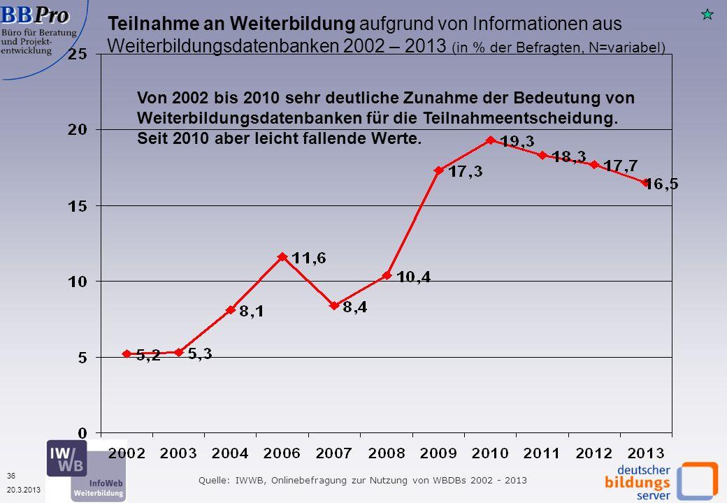 36 20.3.2013 Teilnahme an Weiterbildung aufgrund von Informationen aus Weiterbildungsdatenbanken 2002 – 2013 (in % der Befragten, N=variabel) Quelle: IWWB, Onlinebefragung zur Nutzung von WBDBs 2002 - 2013 Von 2002 bis 2010 sehr deutliche Zunahme der Bedeutung von Weiterbildungsdatenbanken für die Teilnahmeentscheidung.