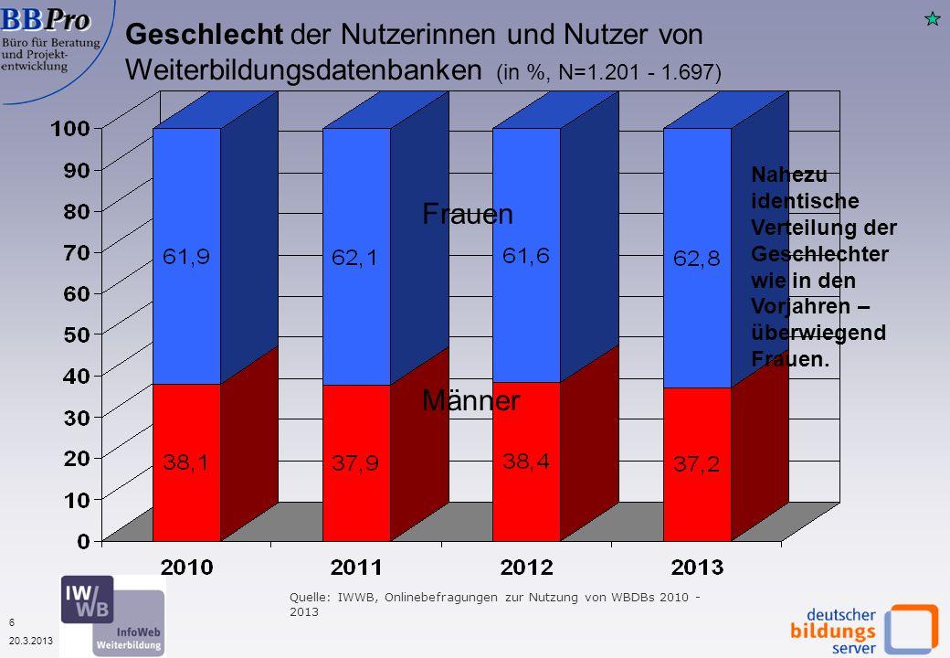 6 20.3.2013 Geschlecht der Nutzerinnen und Nutzer von Weiterbildungsdatenbanken (in %, N=1.201 - 1.697) Männer Frauen Nahezu identische Verteilung der Geschlechter wie in den Vorjahren – überwiegend Frauen.