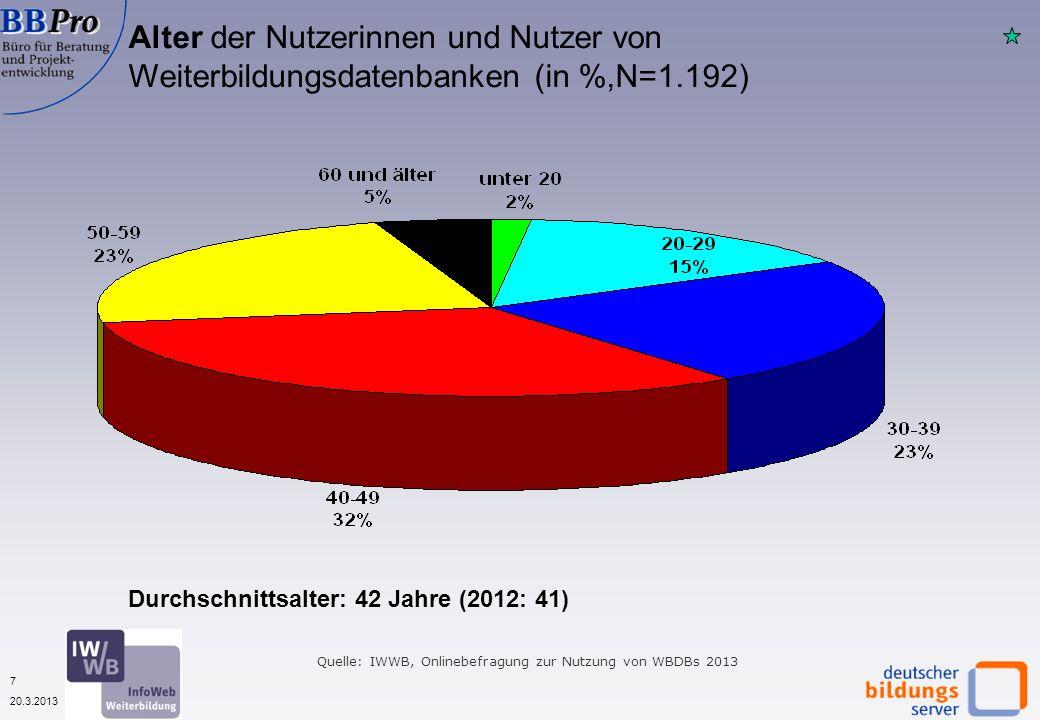 7 20.3.2013 Quelle: IWWB, Onlinebefragung zur Nutzung von WBDBs 2013 Alter der Nutzerinnen und Nutzer von Weiterbildungsdatenbanken (in %,N=1.192) Durchschnittsalter: 42 Jahre (2012: 41)