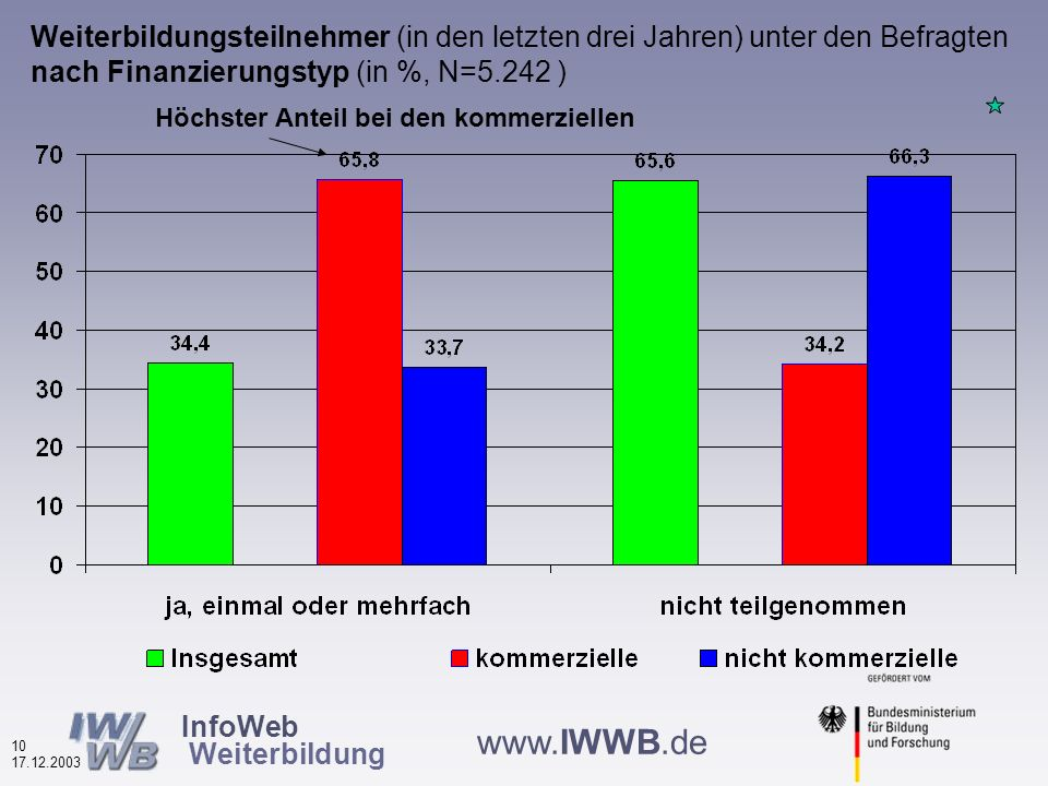 InfoWeb Weiterbildung 9 17.12.2003 www.IWWB.de Weiterbildungsteilnehmer (in den letzten drei Jahren) unter den Befragten nach Datenbanktypen (in %, N=5.242 ) Doppelt so hoher Anteil bei den regionalen