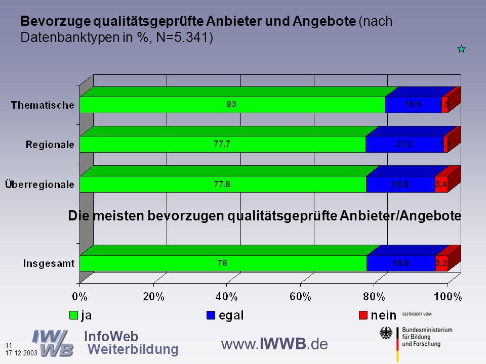 InfoWeb Weiterbildung 10 17.12.2003 www.IWWB.de Weiterbildungsteilnehmer (in den letzten drei Jahren) unter den Befragten nach Finanzierungstyp (in %, N=5.242 ) Höchster Anteil bei den kommerziellen
