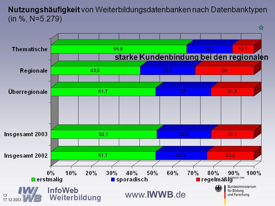 InfoWeb Weiterbildung 12 17.12.2003 www.IWWB.de Vier thematische Bereiche Informationen über Nutzerinnen und Nutzer der Weiterbildungsdatenbanken Nutzungsverhalten Bewertung von Merkmalen der Weiterbildungsdatenbanken Effekte der Datenbanknutzung auf das Weiterbildungsverhalten