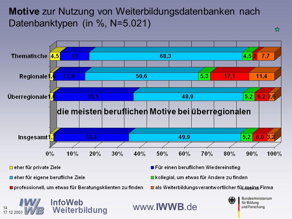 InfoWeb Weiterbildung 13 17.12.2003 www.IWWB.de Nutzungshäufigkeit von Weiterbildungsdatenbanken nach Datenbanktypen (in %, N=5.279) starke Kundenbindung bei den regionalen
