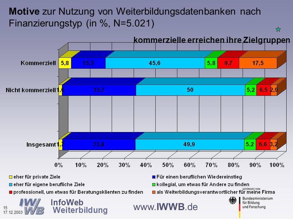 InfoWeb Weiterbildung 14 17.12.2003 www.IWWB.de Motive zur Nutzung von Weiterbildungsdatenbanken nach Datenbanktypen (in %, N=5.021) die meisten beruflichen Motive bei überregionalen