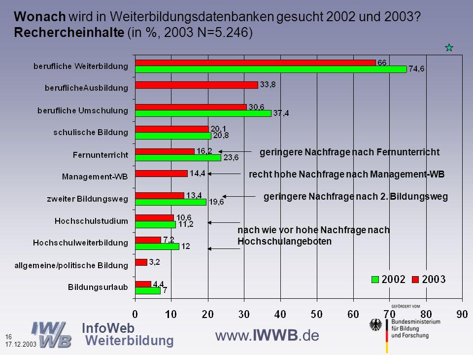InfoWeb Weiterbildung 15 17.12.2003 www.IWWB.de Motive zur Nutzung von Weiterbildungsdatenbanken nach Finanzierungstyp (in %, N=5.021) kommerzielle erreichen ihre Zielgruppen