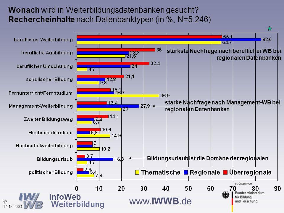 InfoWeb Weiterbildung 16 17.12.2003 www.IWWB.de Wonach wird in Weiterbildungsdatenbanken gesucht 2002 und 2003.