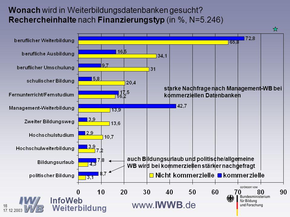 InfoWeb Weiterbildung 17 17.12.2003 www.IWWB.de Wonach wird in Weiterbildungsdatenbanken gesucht.